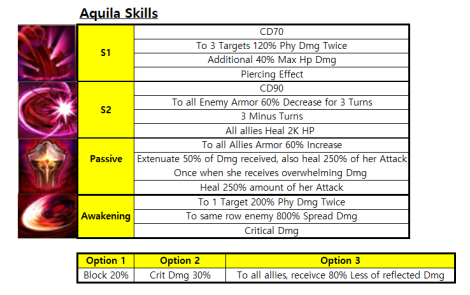 Aquila Skills